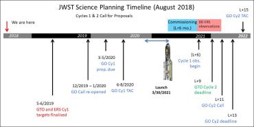 JWST science planning timeline for cycles 1 and 2