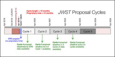 JWST Proposal Cycle