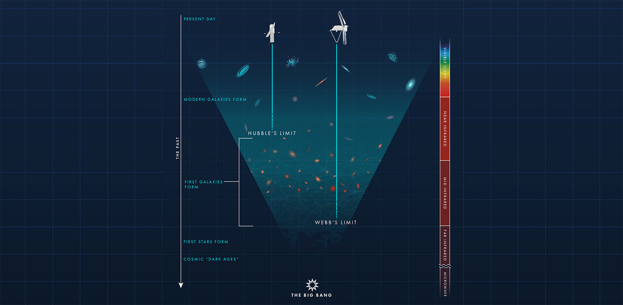 What is cosmological redshift