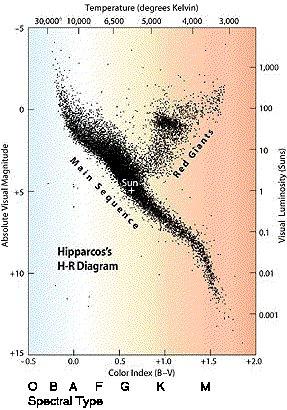 stars on the hr diagram brown dwarfs - 1