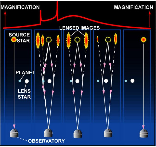 Gravitational Microlensing Planet Microlensing light curve produced by ... Gravitational Potential Energy Formula